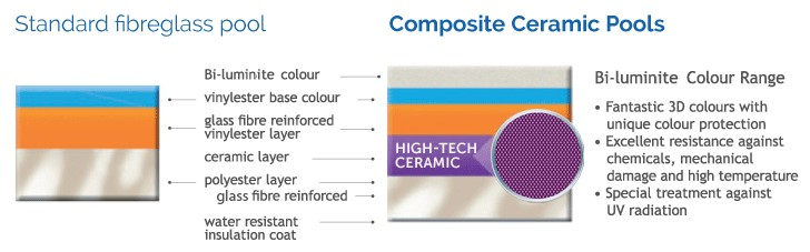 Composite Pool Solutions Standard Fibreglass vs Ceramic Core Comparison