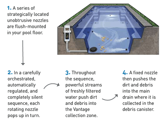 diagram-how-vantage-pool-cleans